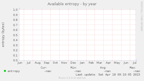 Available entropy