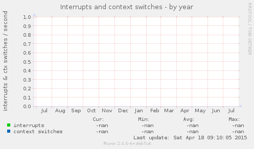 Interrupts and context switches