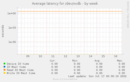 Average latency for /dev/xvdb