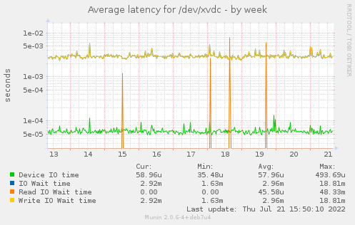 Average latency for /dev/xvdc