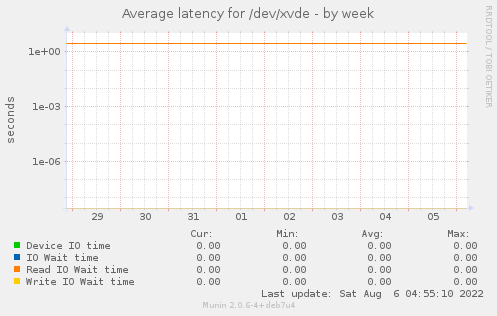 Average latency for /dev/xvde
