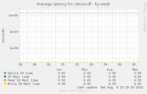 Average latency for /dev/xvdf
