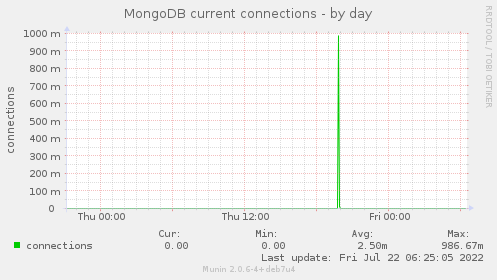 MongoDB current connections