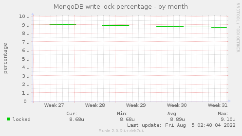 MongoDB write lock percentage